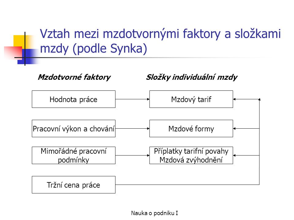 Vztah mezi mzdotvornými faktory a složkami mzdy (podle Synka)