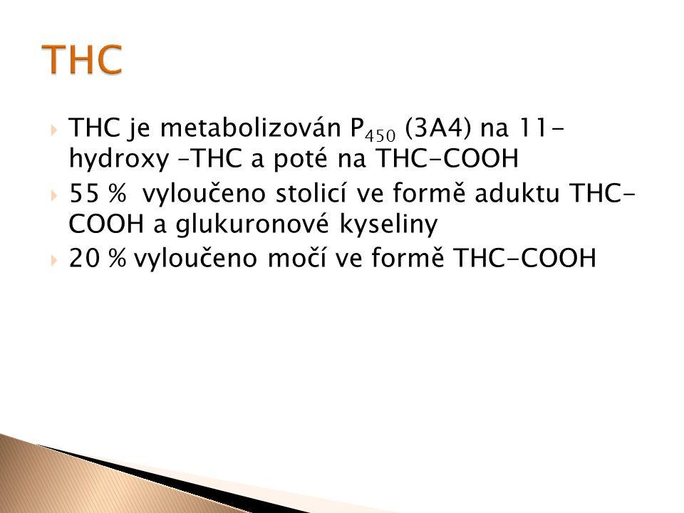 THC THC je metabolizován P450 (3A4) na 11- hydroxy –THC a poté na THC-COOH. 55 % vyloučeno stolicí ve formě aduktu THC- COOH a glukuronové kyseliny.
