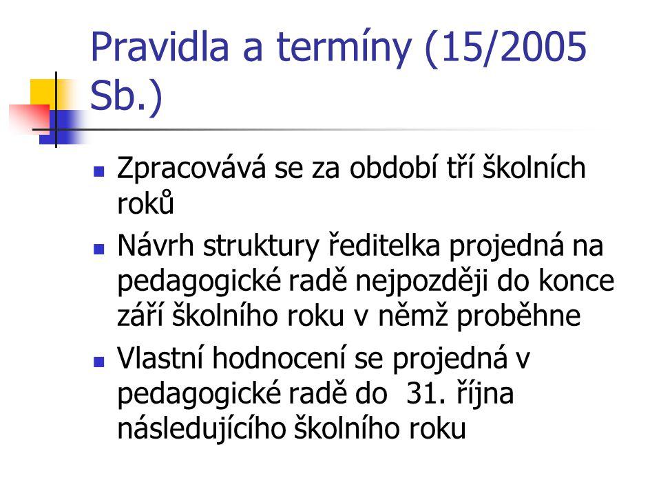Pravidla a termíny (15/2005 Sb.)