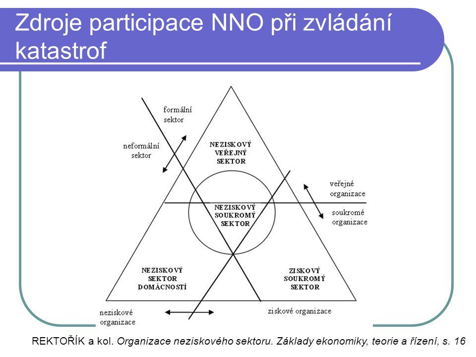 Zdroje participace NNO při zvládání katastrof
