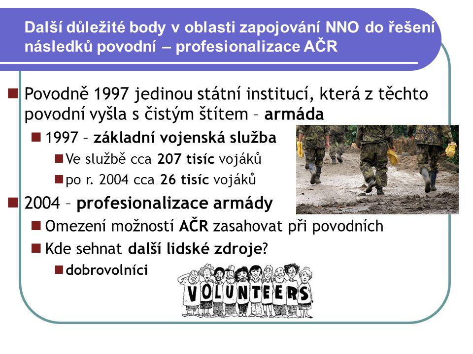 2004 – profesionalizace armády