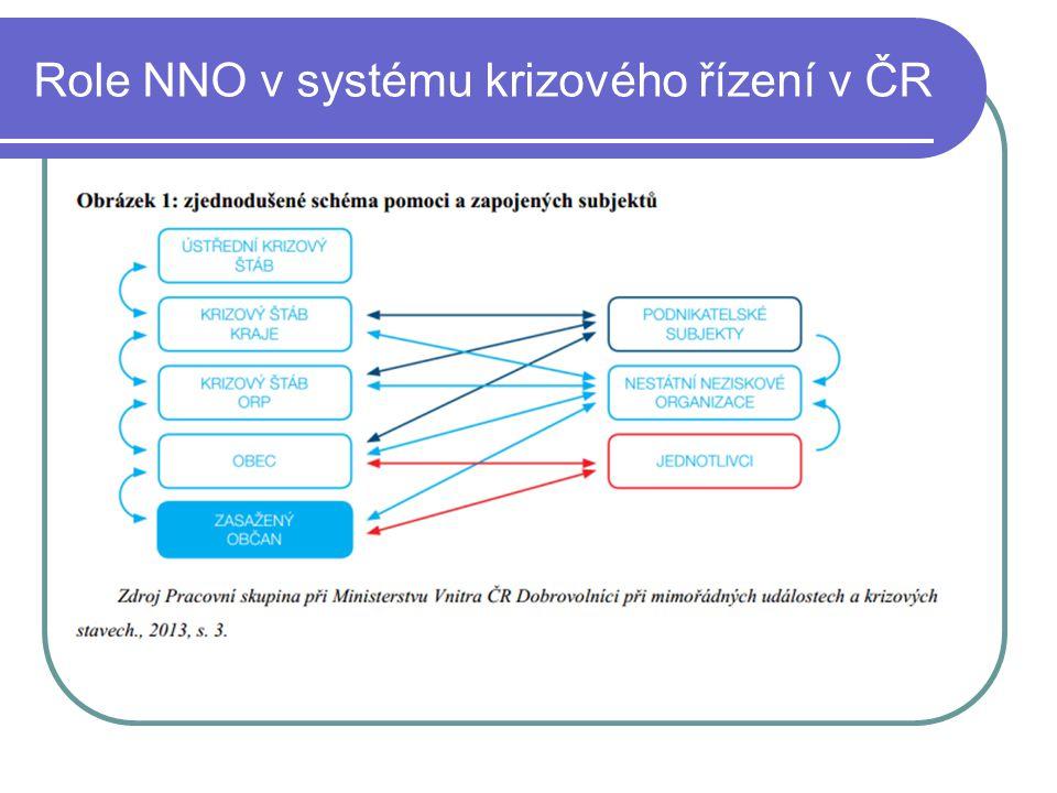 Role NNO v systému krizového řízení v ČR