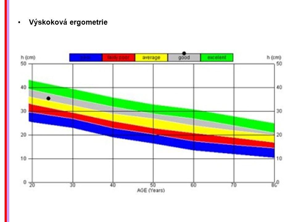 Výskoková ergometrie