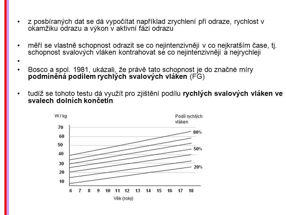 z posbíraných dat se dá vypočítat například zrychlení při odraze, rychlost v okamžiku odrazu a výkon v aktivní fázi odrazu