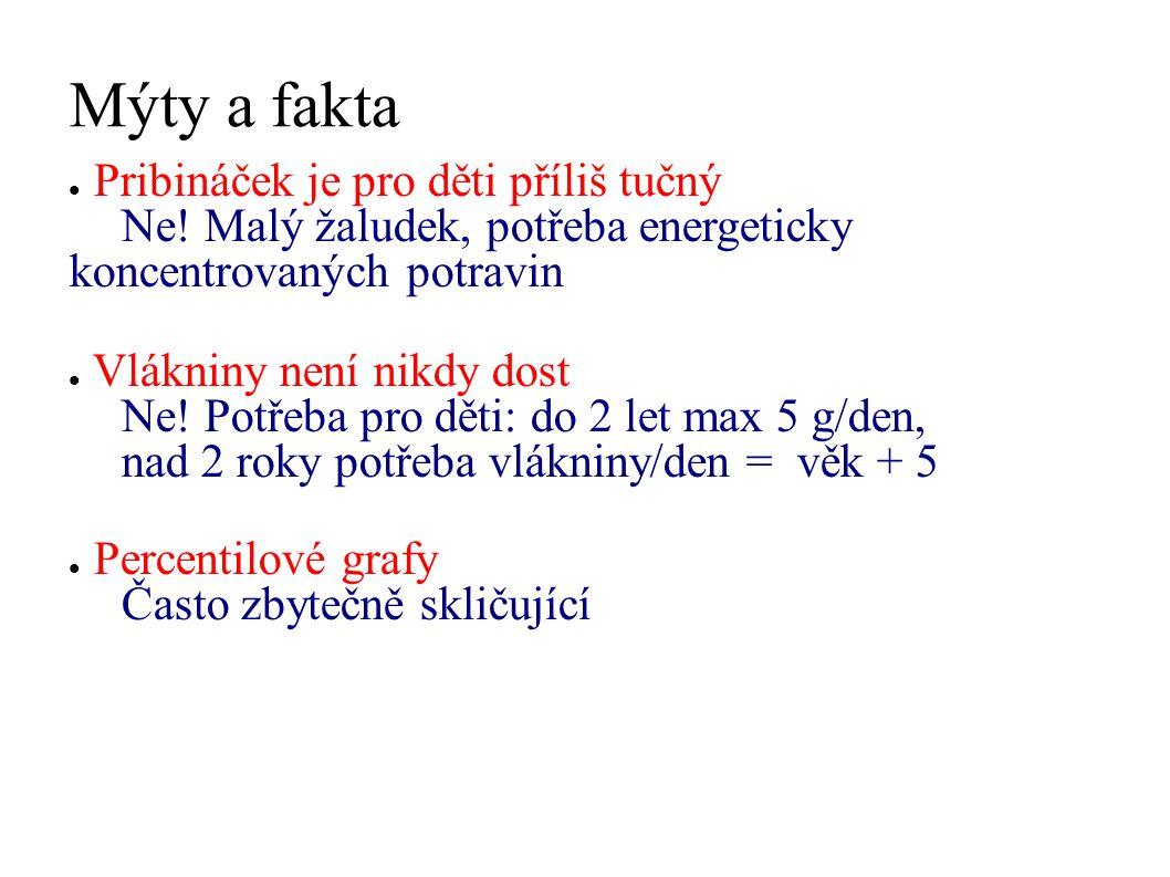 Mýty a fakta Pribináček je pro děti příliš tučný Ne! Malý žaludek, potřeba energeticky koncentrovaných potravin.