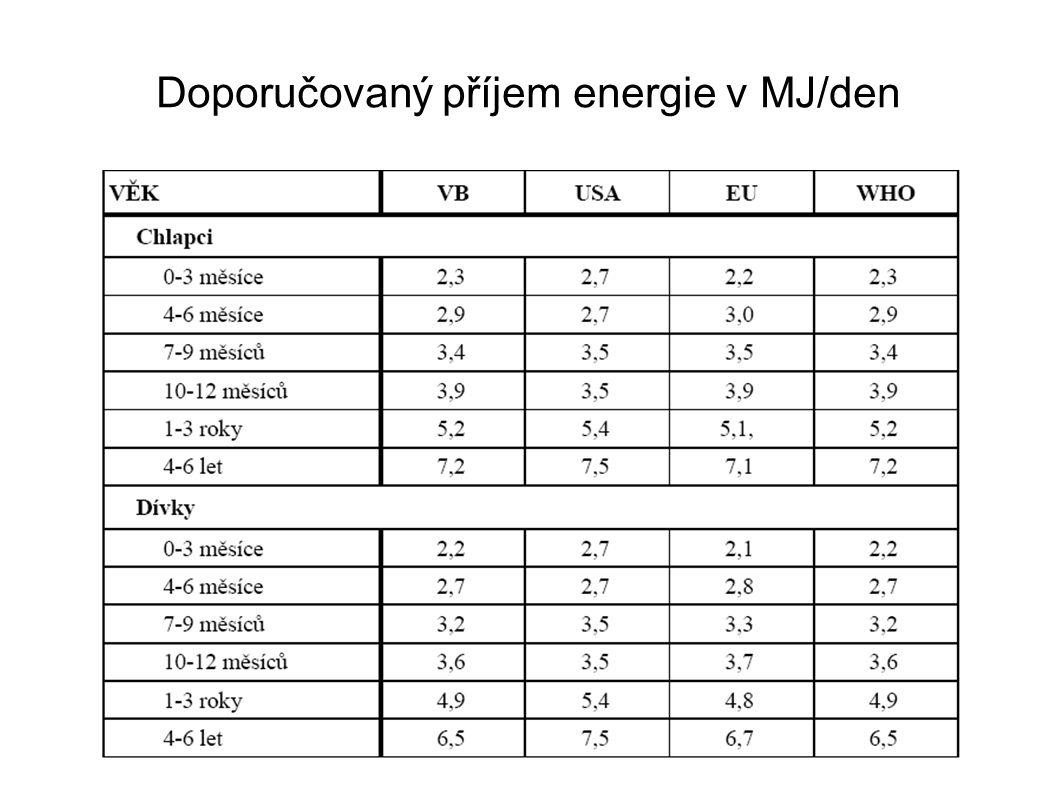Doporučovaný příjem energie v MJ/den