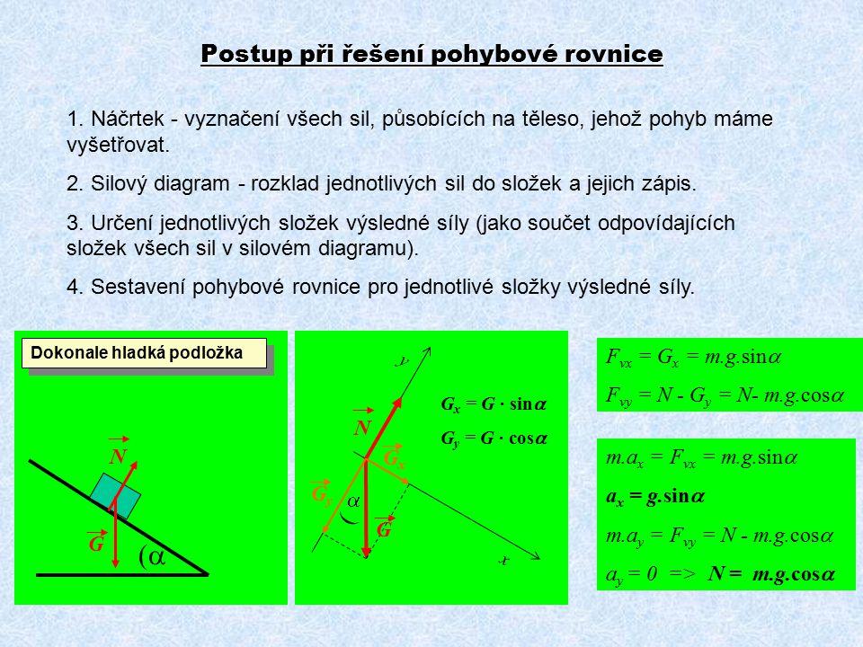 Postup při řešení pohybové rovnice