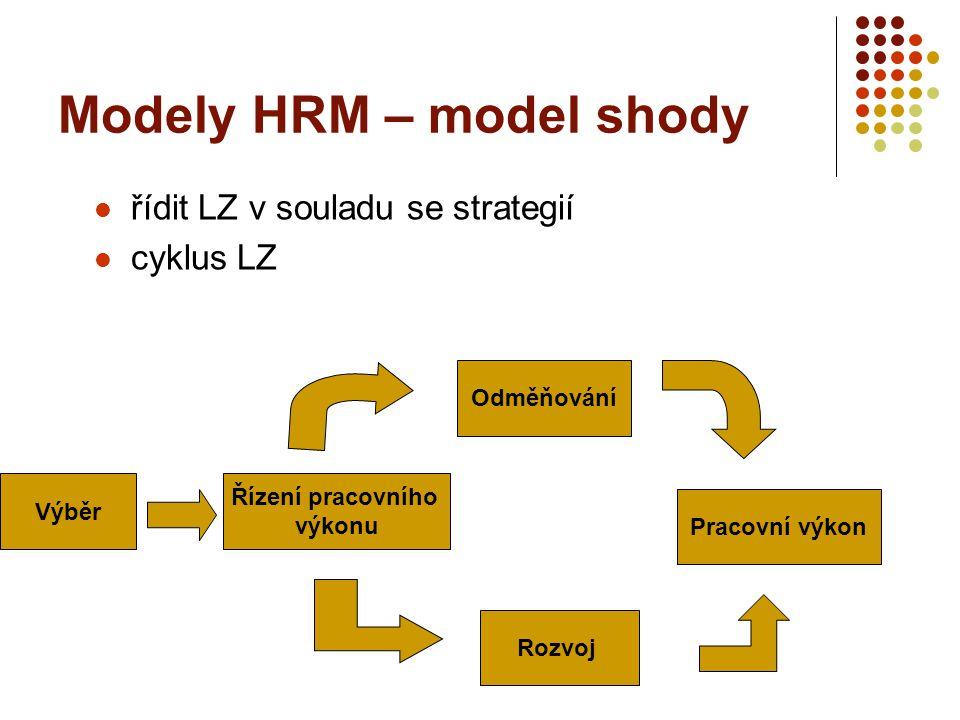 Modely HRM – model shody