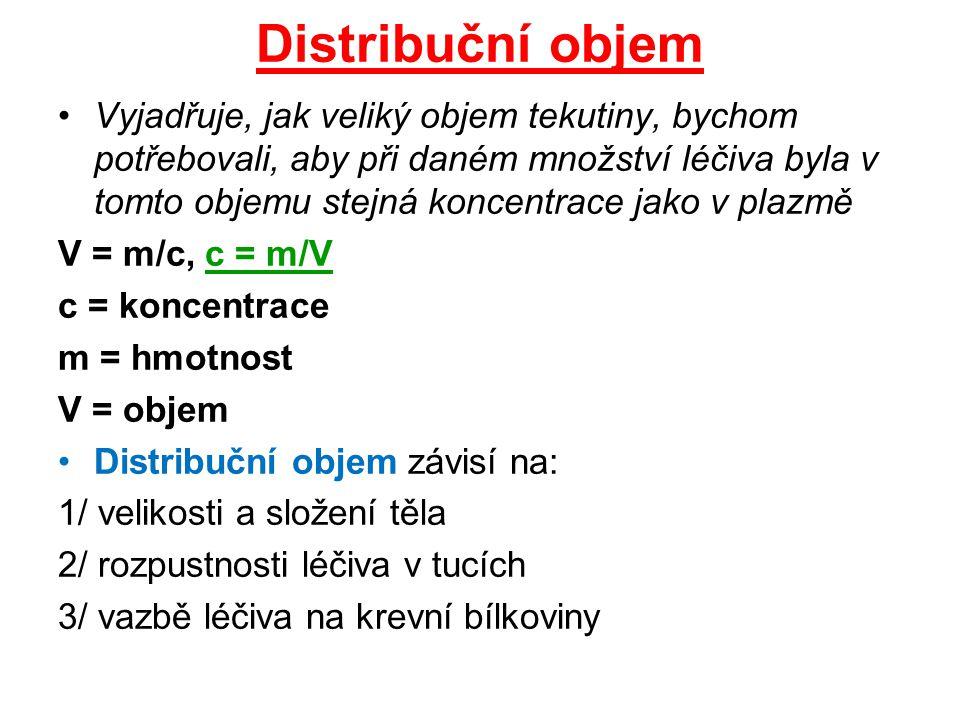 Distribuční objem