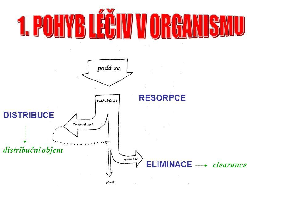 1. POHYB LÉČIV V ORGANISMU