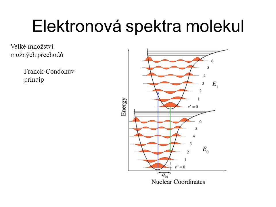 Elektronová spektra molekul