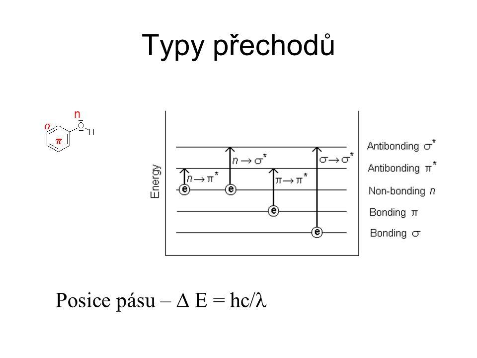 Typy přechodů n s p Posice pásu – D E = hc/l