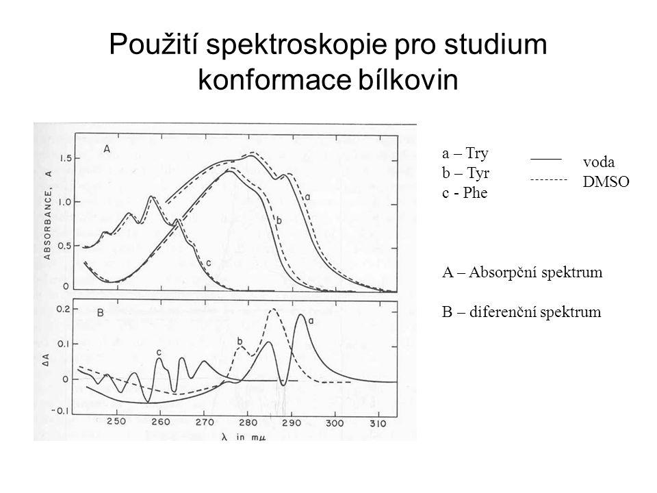 Použití spektroskopie pro studium konformace bílkovin