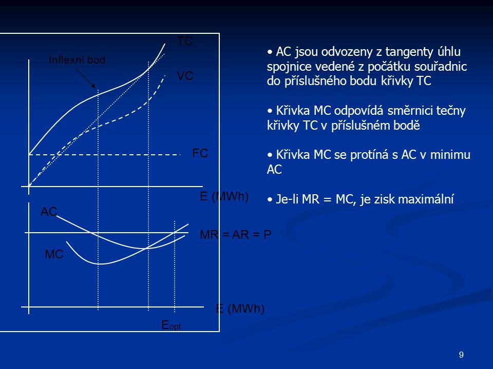 Křivka MC odpovídá směrnici tečny křivky TC v příslušném bodě