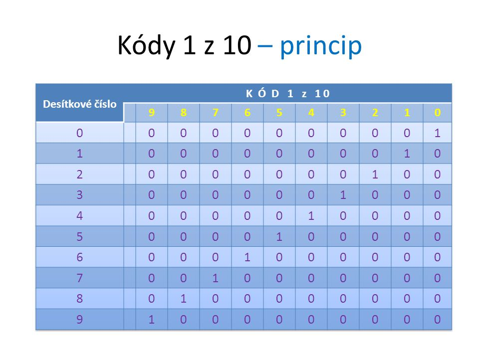 Kódy 1 z 10 – princip Desítkové číslo K Ó D 1 z 1 0 9 8 7 6 5 4 3 2 1