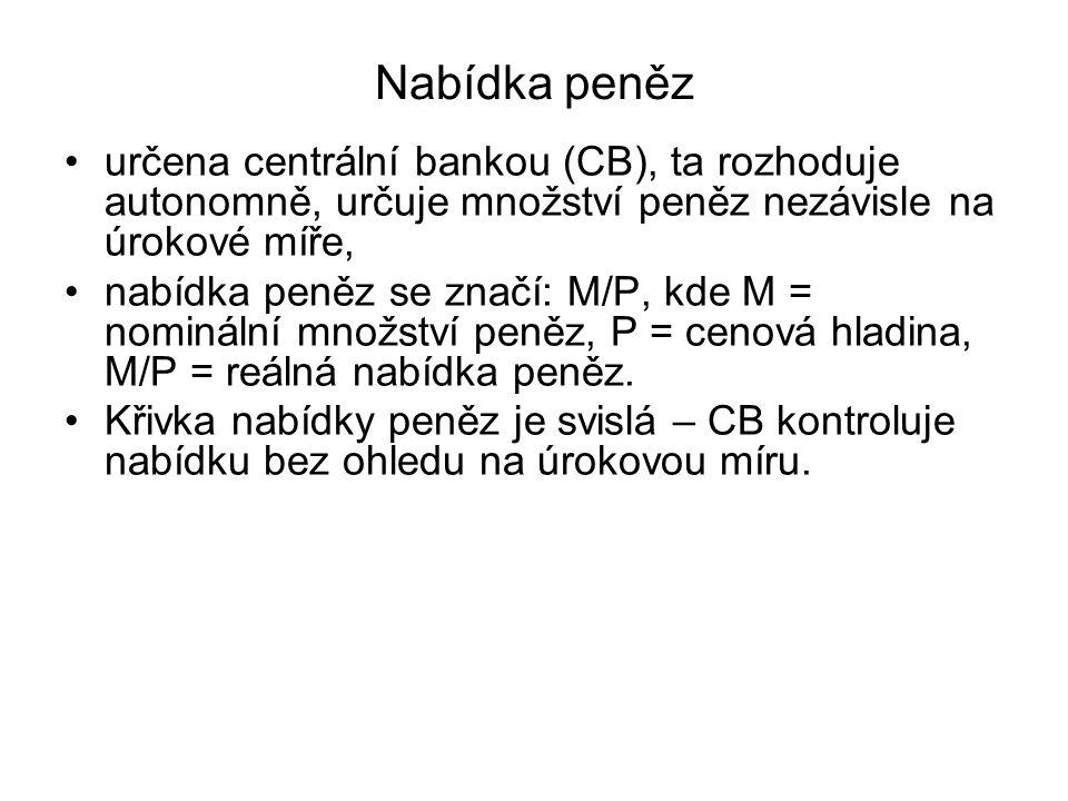 Nabídka peněz určena centrální bankou (CB), ta rozhoduje autonomně, určuje množství peněz nezávisle na úrokové míře,