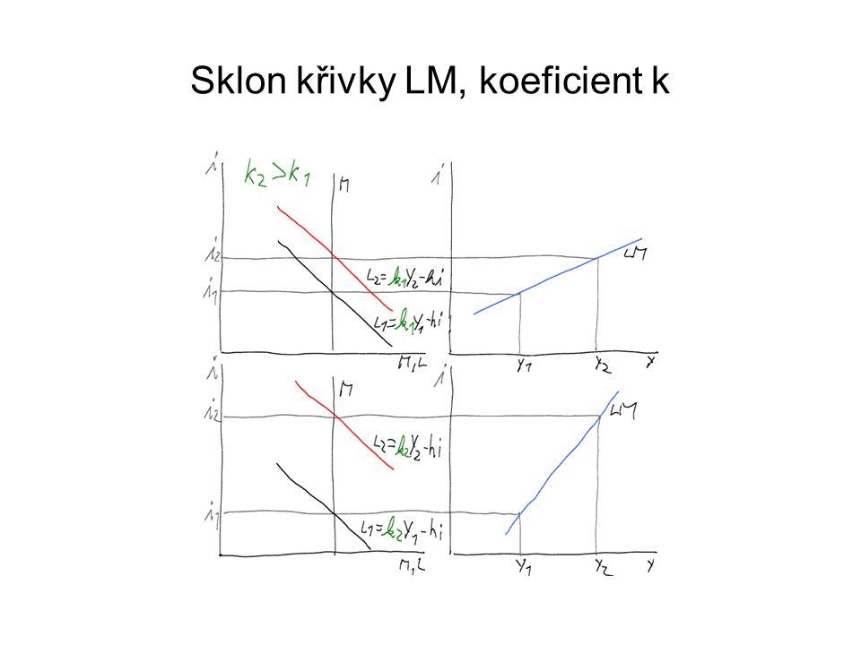 Sklon křivky LM, koeficient k