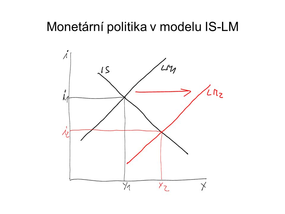 Monetární politika v modelu IS-LM