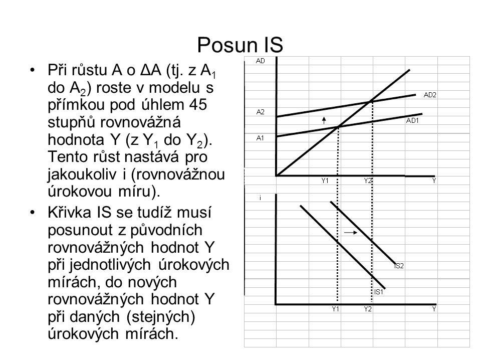 Posun IS