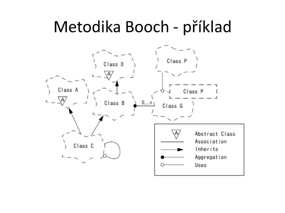 Metodika Booch - příklad