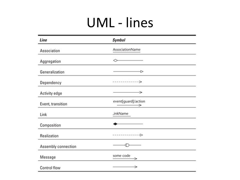 UML - lines