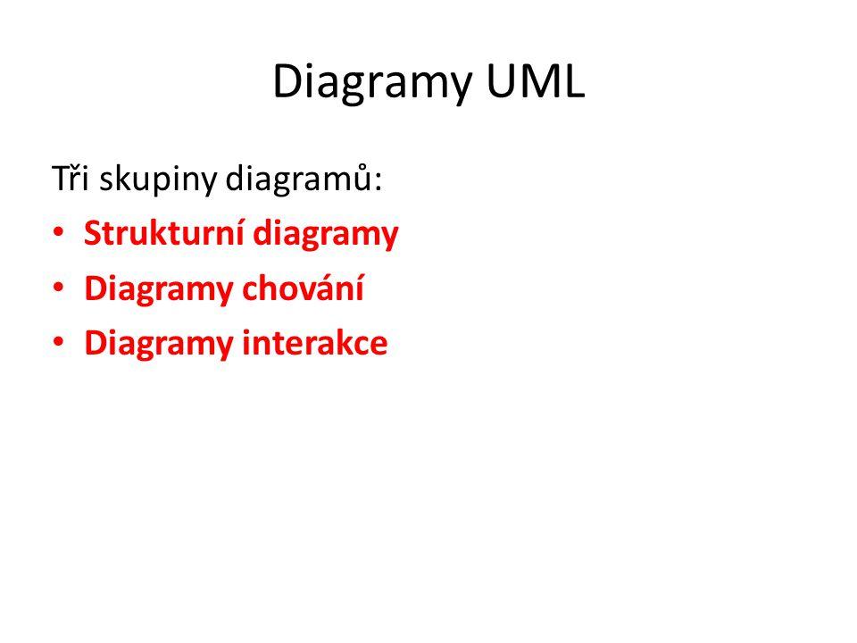 Diagramy UML Tři skupiny diagramů: Strukturní diagramy