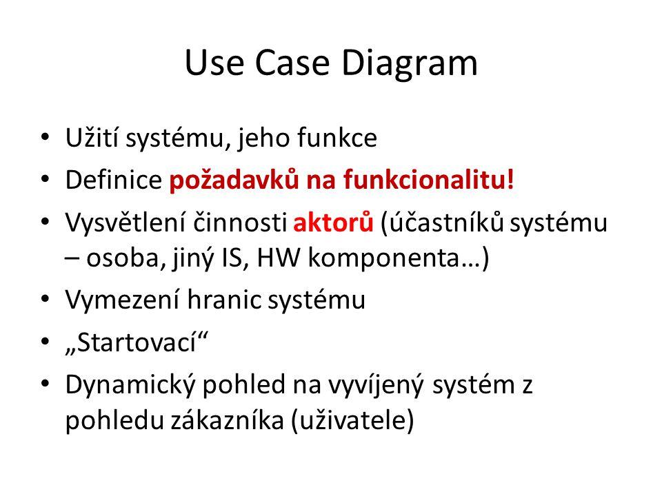 Use Case Diagram Užití systému, jeho funkce