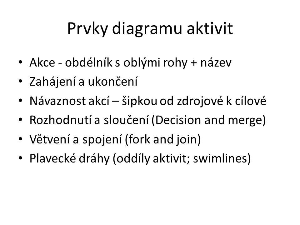 Prvky diagramu aktivit