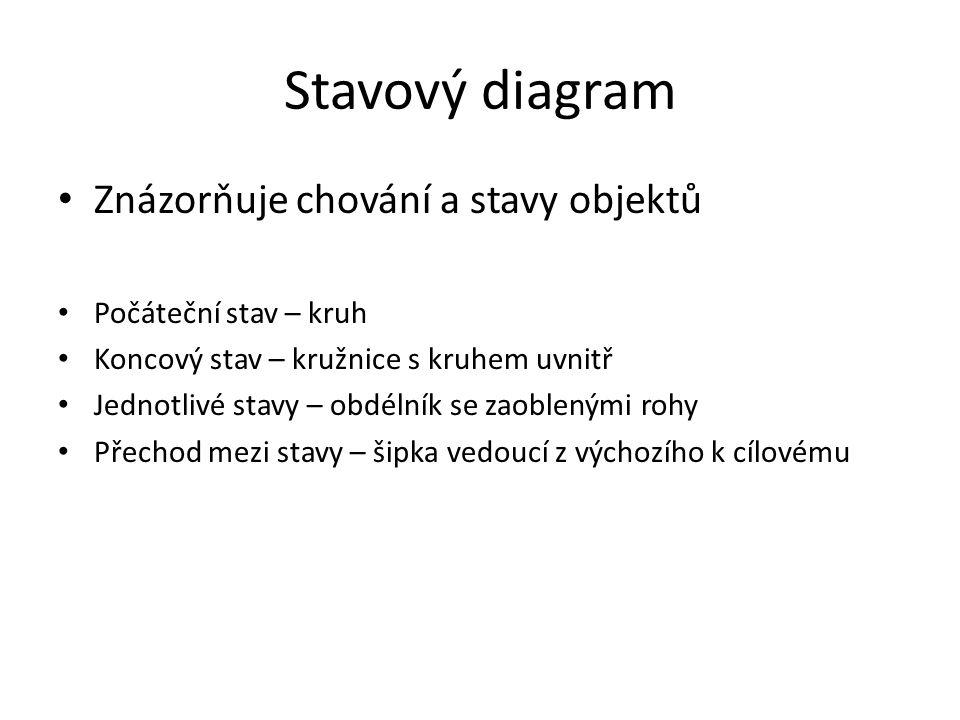 Stavový diagram Znázorňuje chování a stavy objektů
