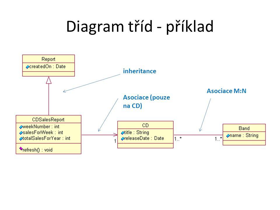 Diagram tříd - příklad inheritance Asociace M:N Asociace (pouze na CD)