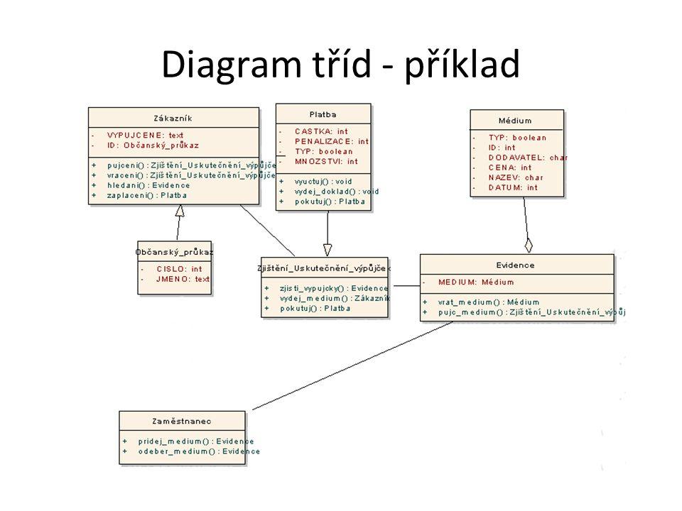 Diagram tříd - příklad