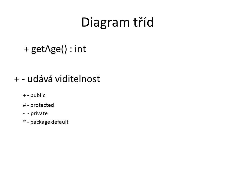 Diagram tříd + getAge() : int + - udává viditelnost + - public