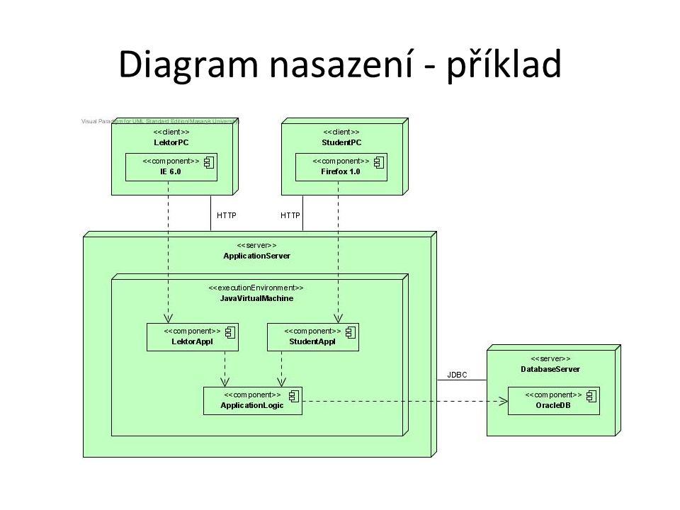 Diagram nasazení - příklad