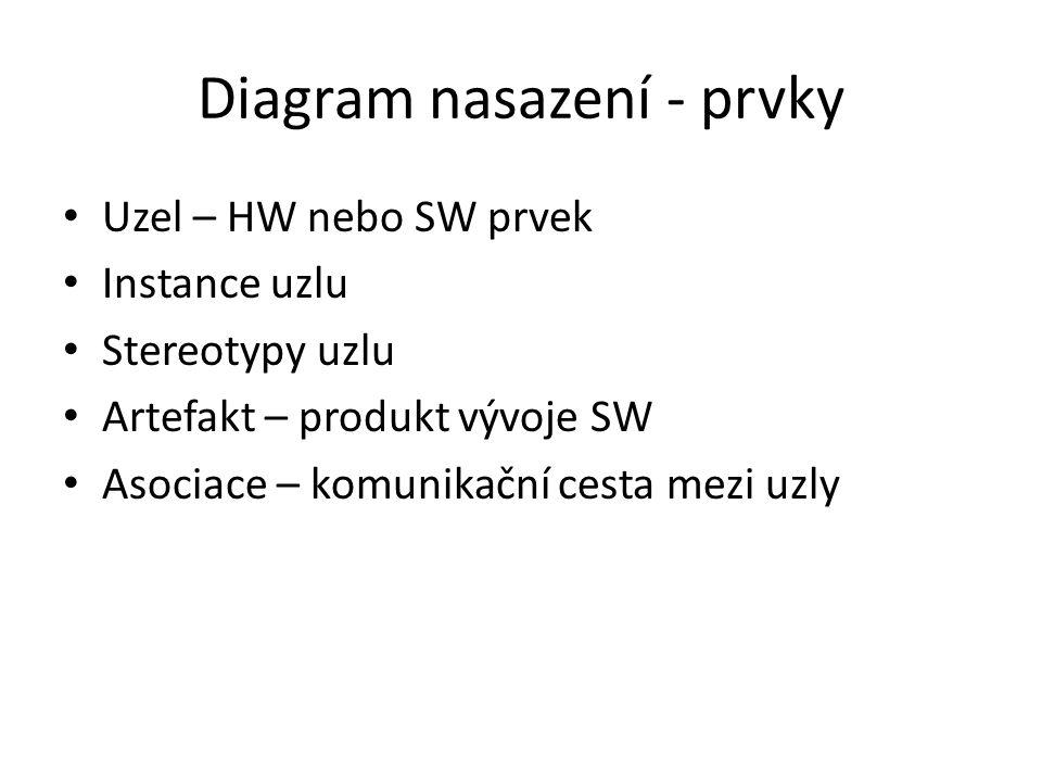 Diagram nasazení - prvky