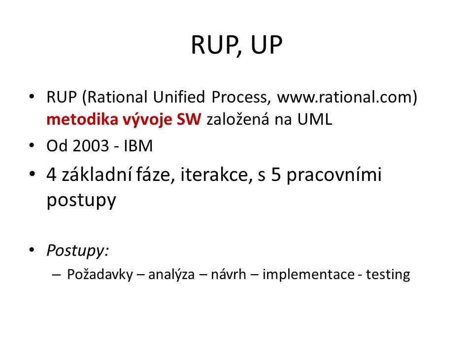 RUP, UP 4 základní fáze, iterakce, s 5 pracovními postupy