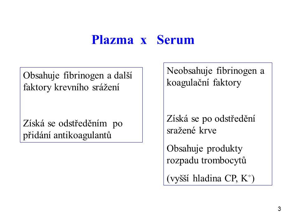 Plazma x Serum Neobsahuje fibrinogen a koagulační faktory