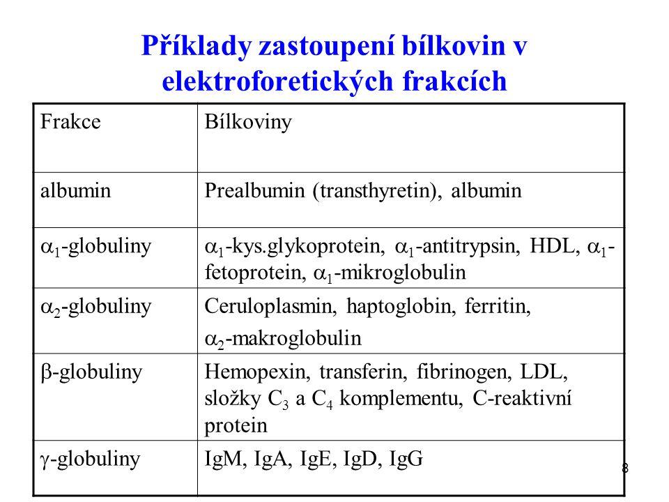 Příklady zastoupení bílkovin v elektroforetických frakcích
