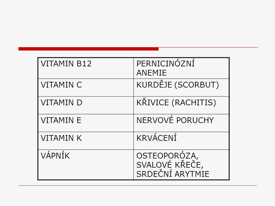 VITAMIN B12 PERNICINÓZNÍ ANEMIE. VITAMIN C. KURDĚJE (SCORBUT) VITAMIN D. KŘIVICE (RACHITIS) VITAMIN E.