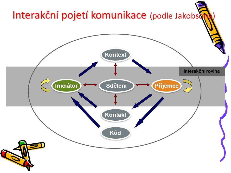 Interakční pojetí komunikace (podle Jakobsona)