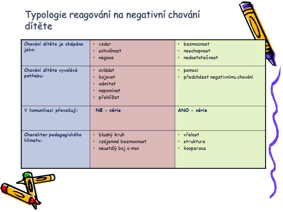 Typologie reagování na negativní chování dítěte