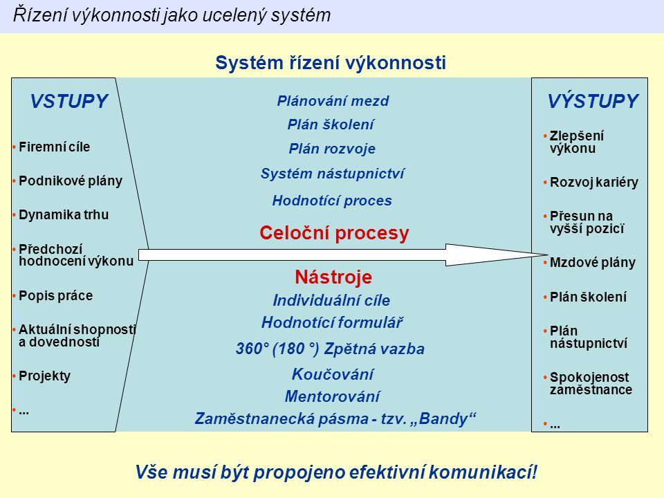 Systém řízení výkonnosti