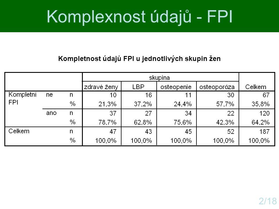 Kompletnost údajů FPI u jednotlivých skupin žen