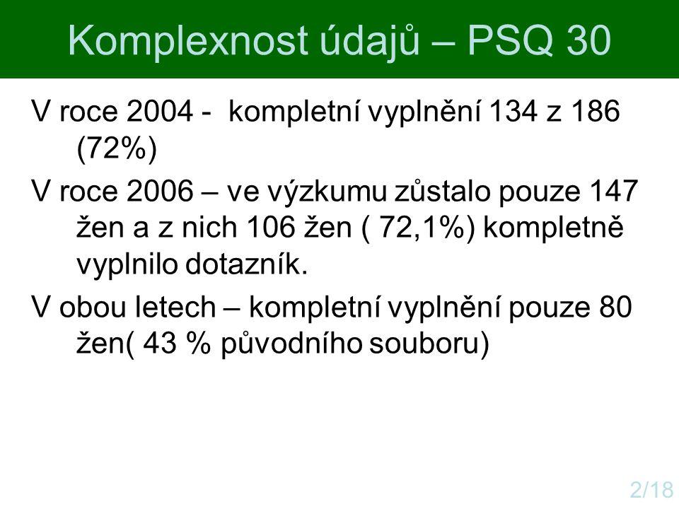 Komplexnost údajů – PSQ 30