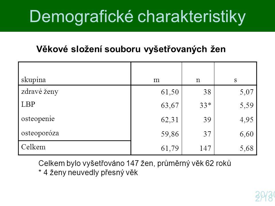 Demografické charakteristiky