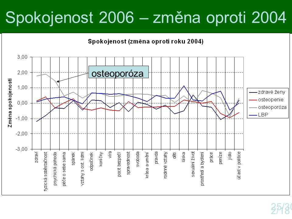 Spokojenost 2006 – změna oproti 2004
