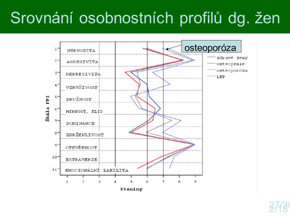 Srovnání osobnostních profilů dg. žen