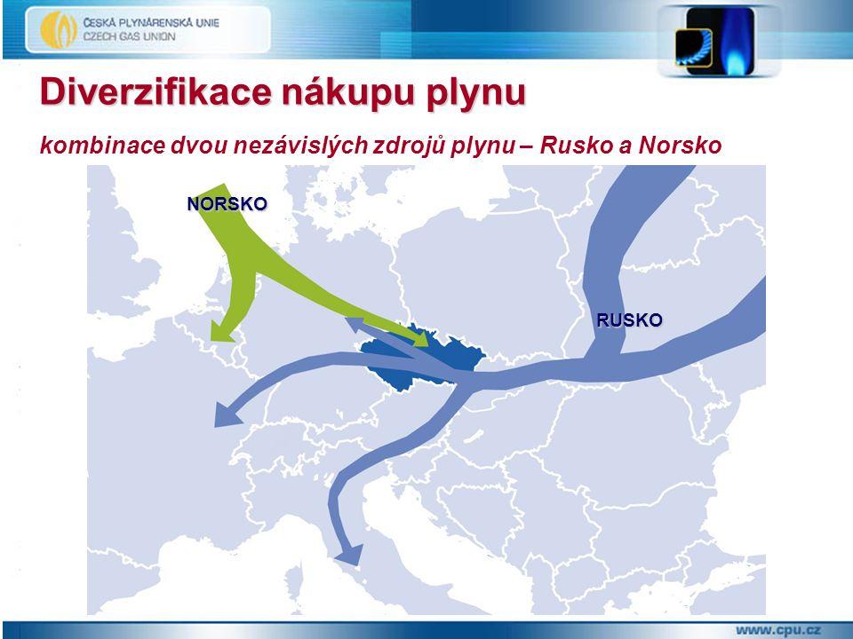Diverzifikace nákupu plynu kombinace dvou nezávislých zdrojů plynu – Rusko a Norsko