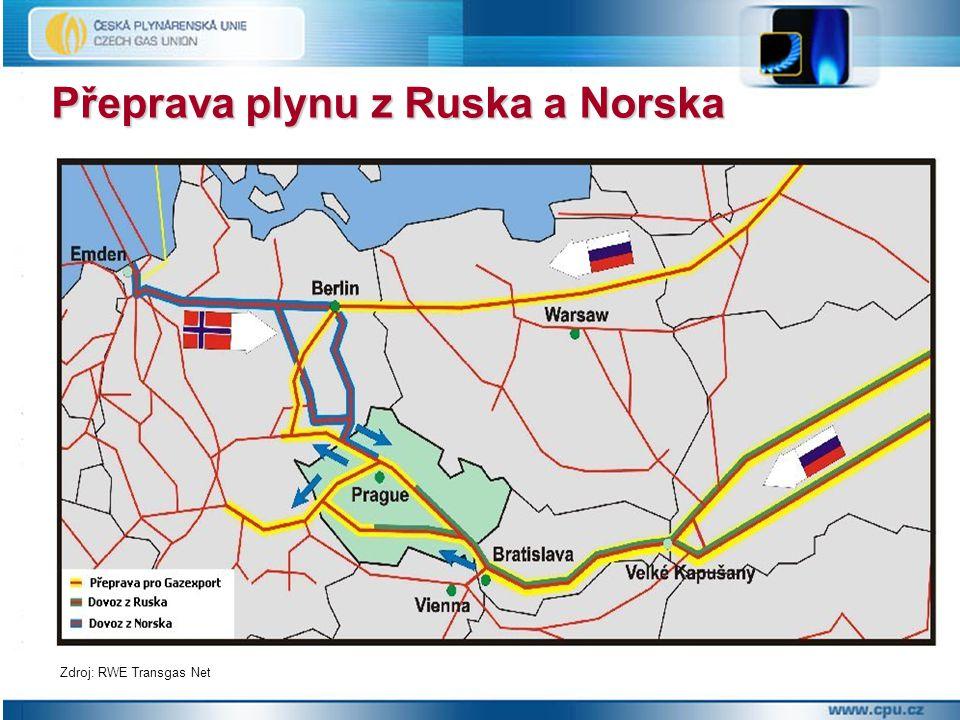 Přeprava plynu z Ruska a Norska
