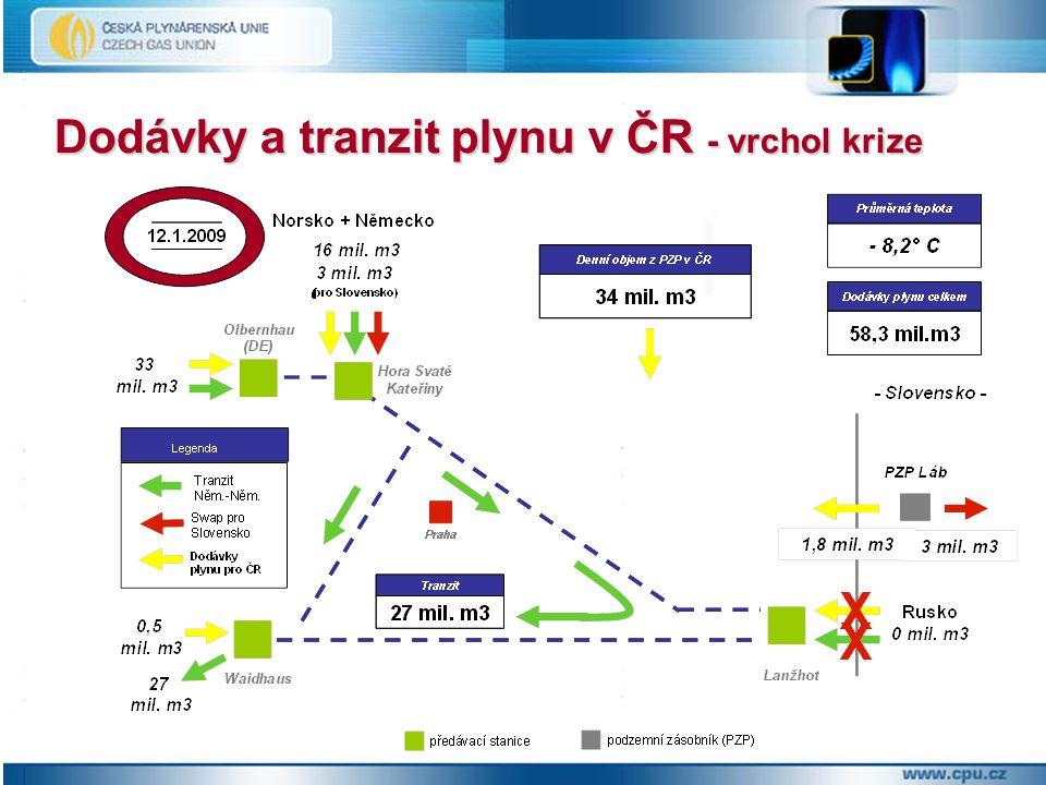 Dodávky a tranzit plynu v ČR - vrchol krize