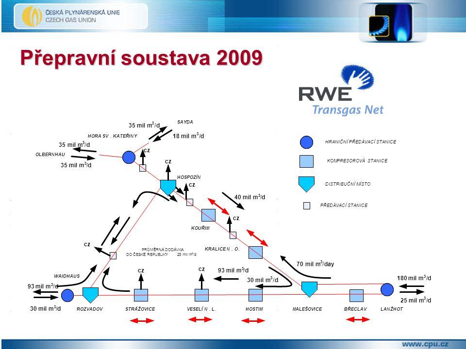 Přepravní soustava 2009 PŘEPRAVNÍ SOUSTAVA 2009 70 mil m / day 93 d 35